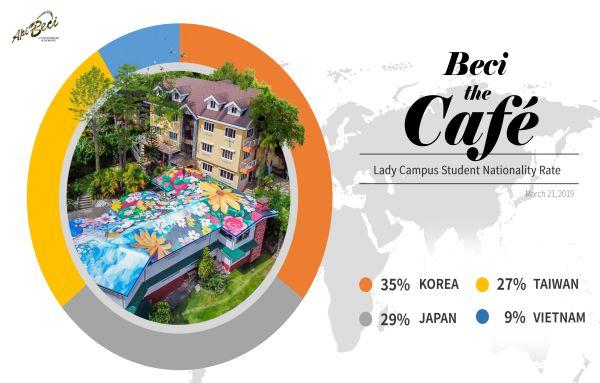 ti-le-hoc-vien-lady-campus-truong-beci