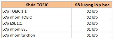 khoa-toeic-truong-3d-cebu