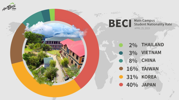 ty-le-quoc-tich-truong-beci-campus-main-beci