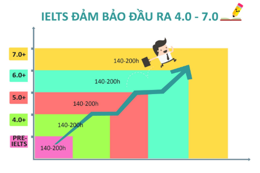 tim-hieu-khoa-ielts-dam-bao-dau-vao-tai-philippines